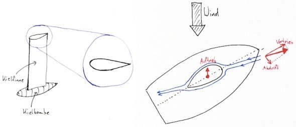 Wie funktioniert der Kiel